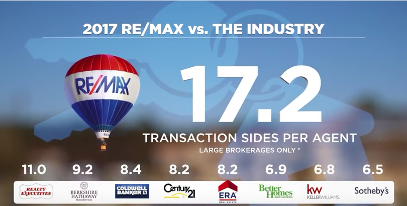 RE/MAX Vs. The Industry 2017